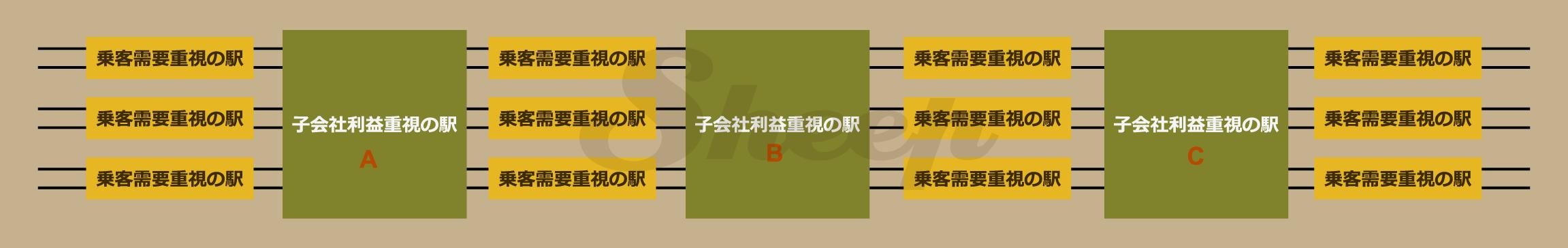 効果的な駅の配置A | A列車で行こうExp攻略(Exp+対応) Sheep