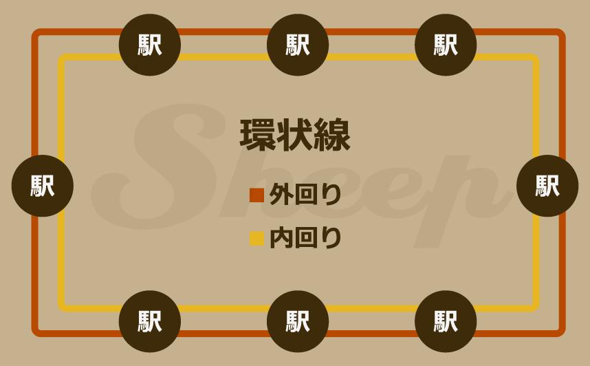 環状線 | A列車で行こうExp攻略(Exp+対応) Sheep