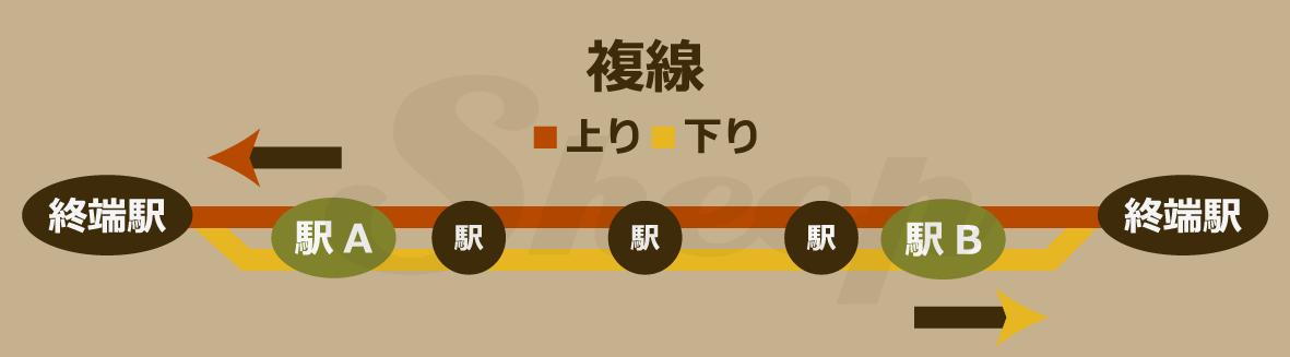 複線 | A列車で行こうExp攻略(Exp+対応) Sheep