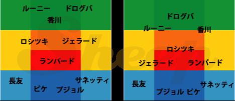 ポジションエディット | サカつく攻略 Sheep(PS3・Vita)