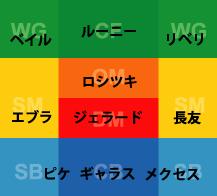 Lv3コンボ   サカつく攻略 Sheep(PS3・Vita)