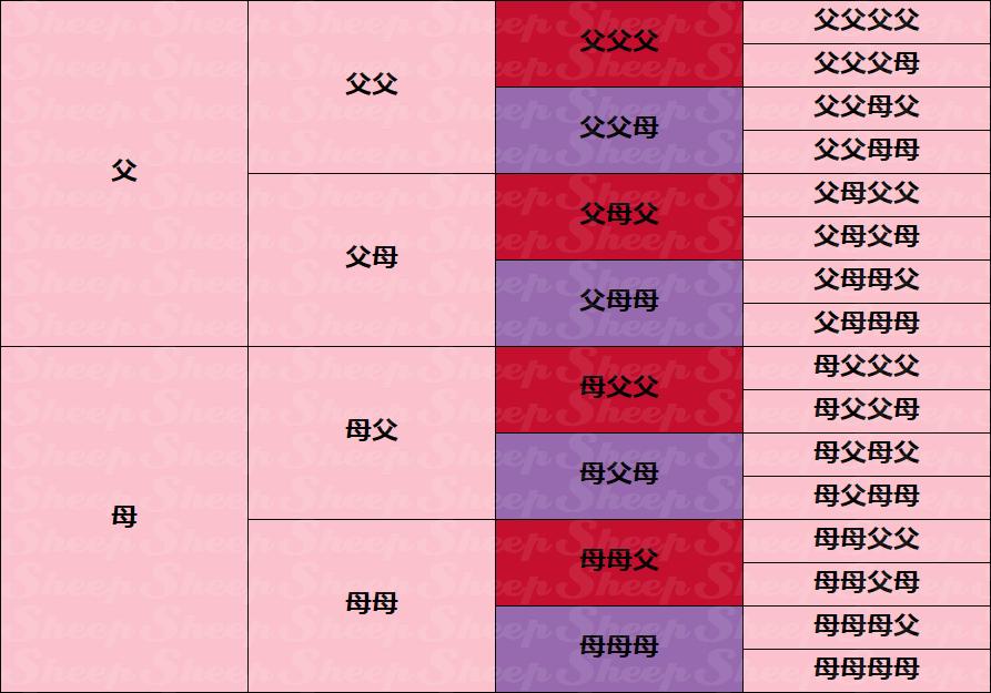 ラインブリード・活力補完 | ウイニングポスト6攻略 Sheep(2008/2006/2005対応)